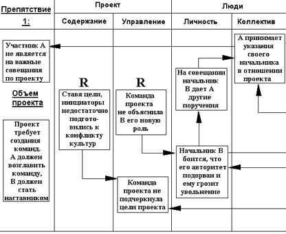 схема анализа конфликта схема